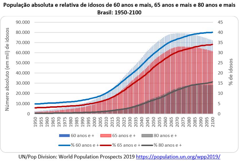 Envelhecimento populacional no Brasil e no mundo segundo as novas ...